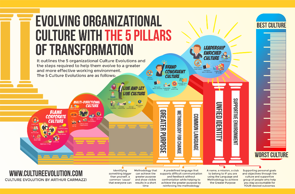 organizational culture evolution